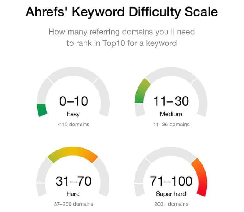 keyword difficulty độ khó của từ khóa