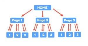 cấu trúc silo tốt cho website