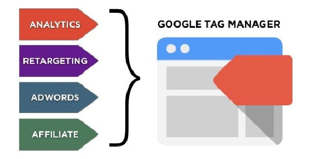 gắn thẻ google tag manager