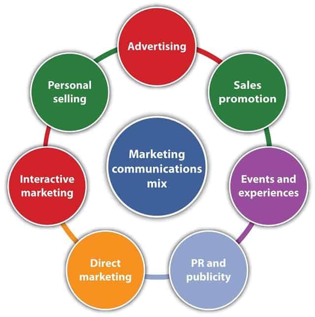 integrated-marketing-communication